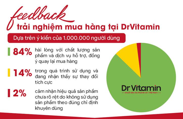 Feedback trải nghiệm mua hàng tại Dr Vitamin dựa trên ý kiến của 1.000.000 khách hàng