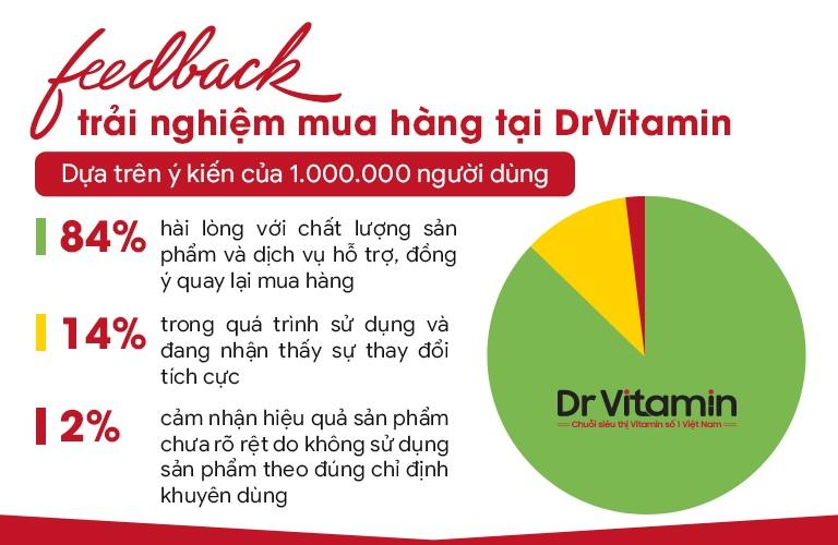 Khách hàng rất hài lòng với sản phẩm và dịch vụ của Dr Vitamin